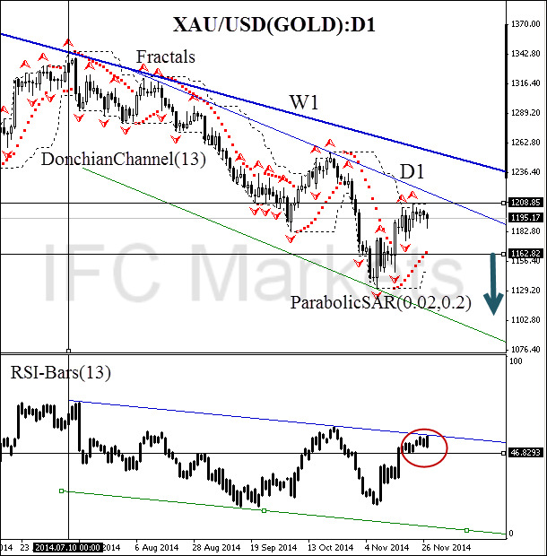 technical-analysis-charts-gold-xau-usd
