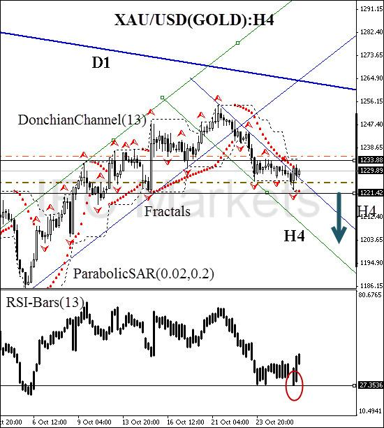 technical-analysis-charts-xau-usd