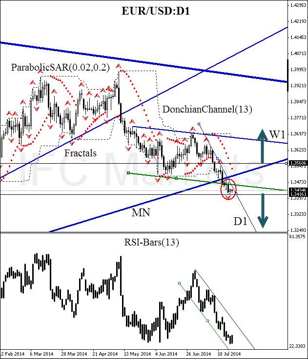 Technical analysis eur usd