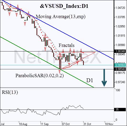 tectnical-analysis-charts-us-dollar-index