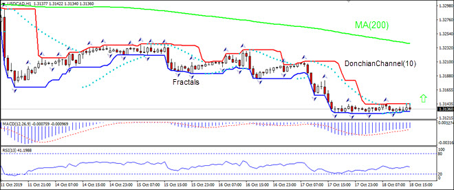 USDCAD rising toward MA(200)