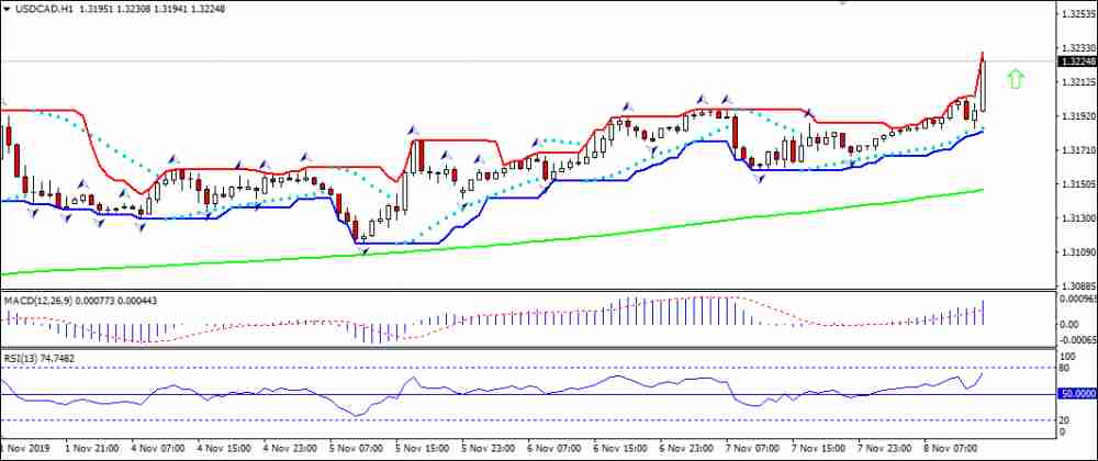 USDCAD rising above MA(200)