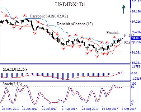 USDIDX