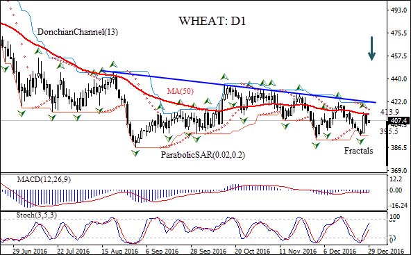 Trading wheat options