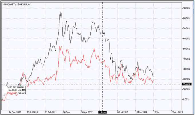 "Currency portfolio ""Gold vs. AUD"""