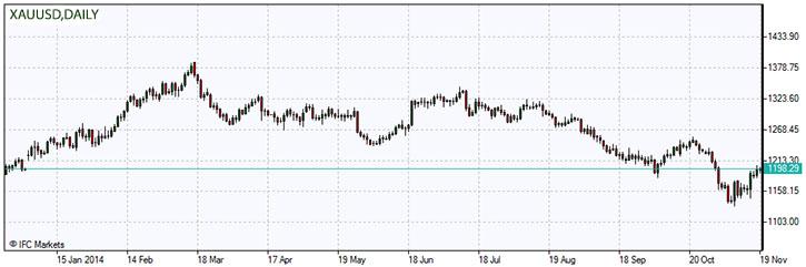 xau-usd-gold-chart-daily