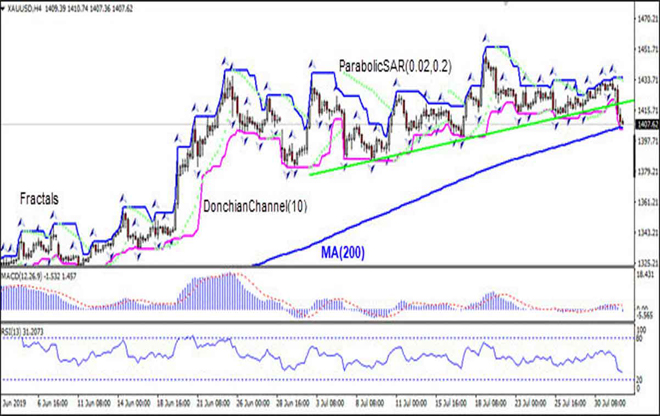 XAUUSD is testing MA(200) 08/01/2019 Technical Analysis IFC Markets chart