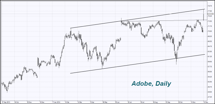 adobe-systems-stocks-chart