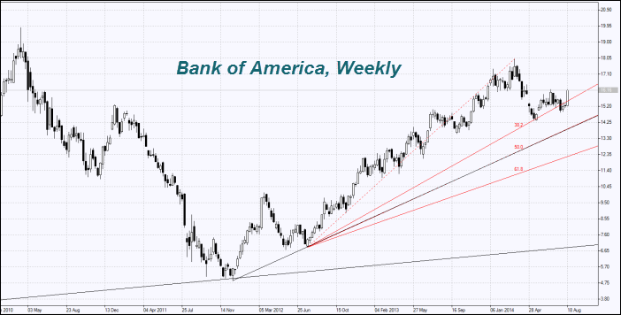 BAC stock chart - Bank of America