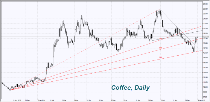 Forexpros commodities us coffee