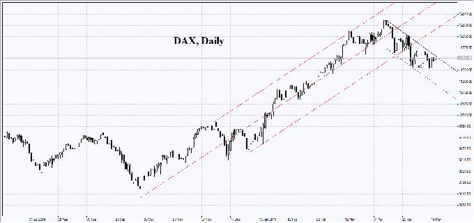 Доллар США пытается расти