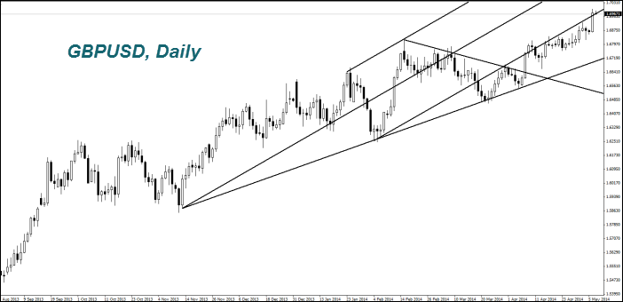 GBPUSD, Daily
