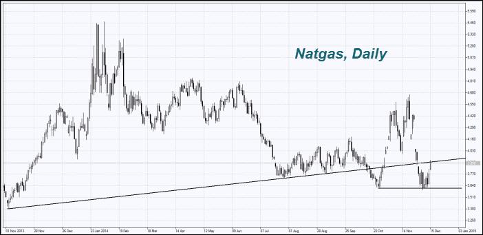 natural-gas-chart