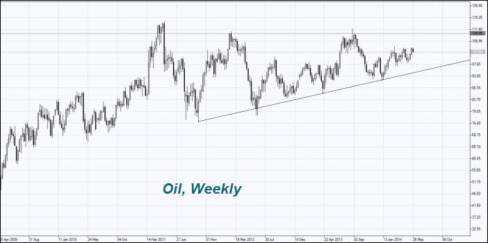 Brent Oil Price Chart