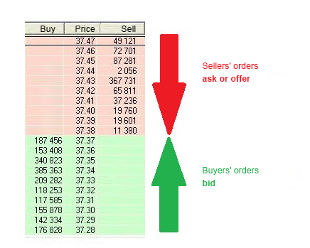 Форекс реальный стакан цен