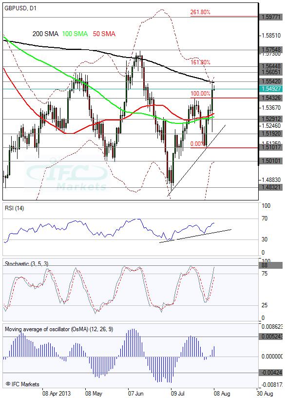Динамика по GBP/USD (IFC Markets)
